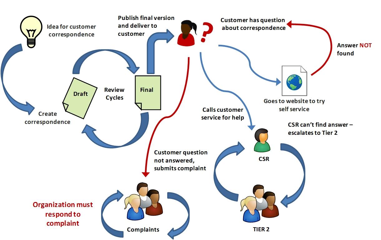 Customer value chain analysis